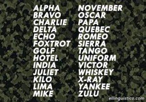 Aprende el Alfabeto Fonético Militar